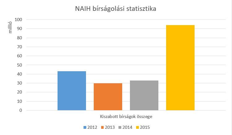 NAIH bírsági statisztika